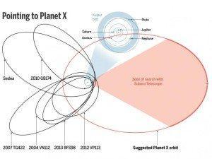 Planet X Magi