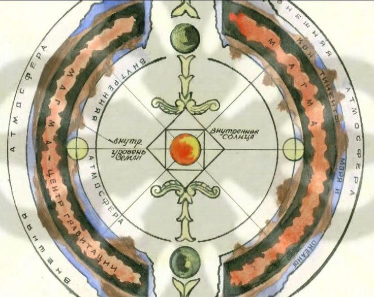 agartha-sun-map