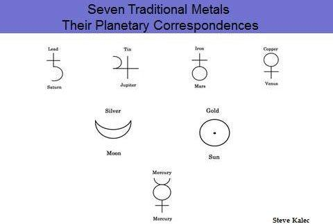 traditional metals