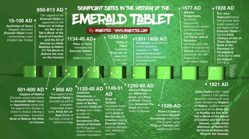 Emerald-Tablet-Chronology-by-Anyextee